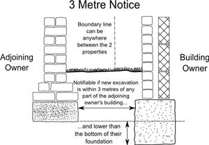 3-Metre-Notice-copy.jpg
